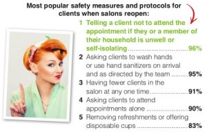 Safety Measures for Clients