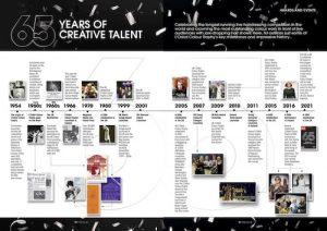 L'Oréal Colour Trophy Timeline